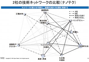 技術をノードとした技術ネットワーク