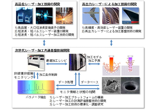 NEDO,次世代レーザー加工技術の研究開発に着手